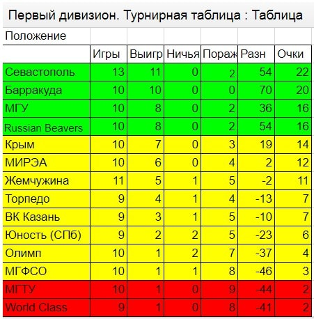 Турнирная таблици за февраль 2018 чемпионата России 2017-2018 первый дивизион