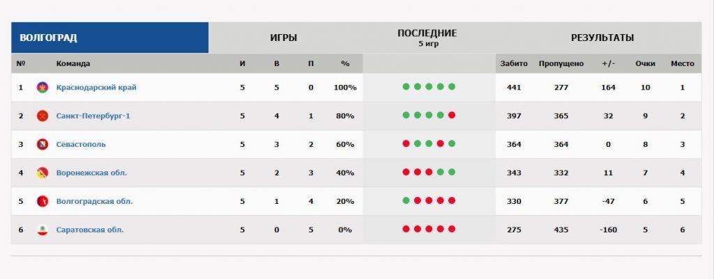 турнирная таблица первества России по баскетболу 17-18 среди юношей 2001гр
