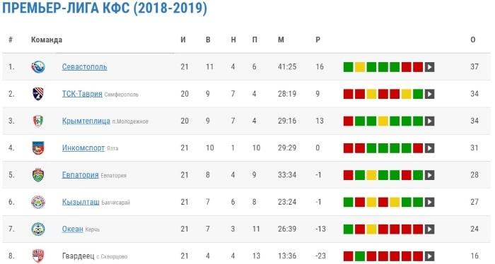 Турнирная таблица 21 тур Премьер-лиги КФС