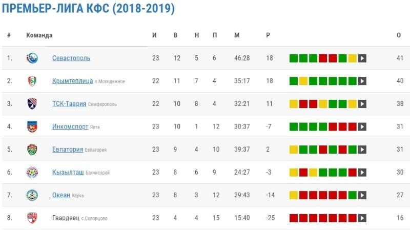 Турнирная таблица Премьер-лиги КФС за 23 тур 2018-2019 годов