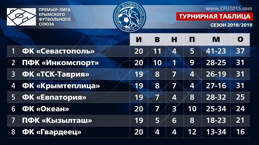 Турнирная таблица Премьер-лиги Крымского футбольного союза 20 тура 2018-19