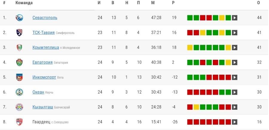 Турнирная таблица 24 тур Премьер-лиги КФС