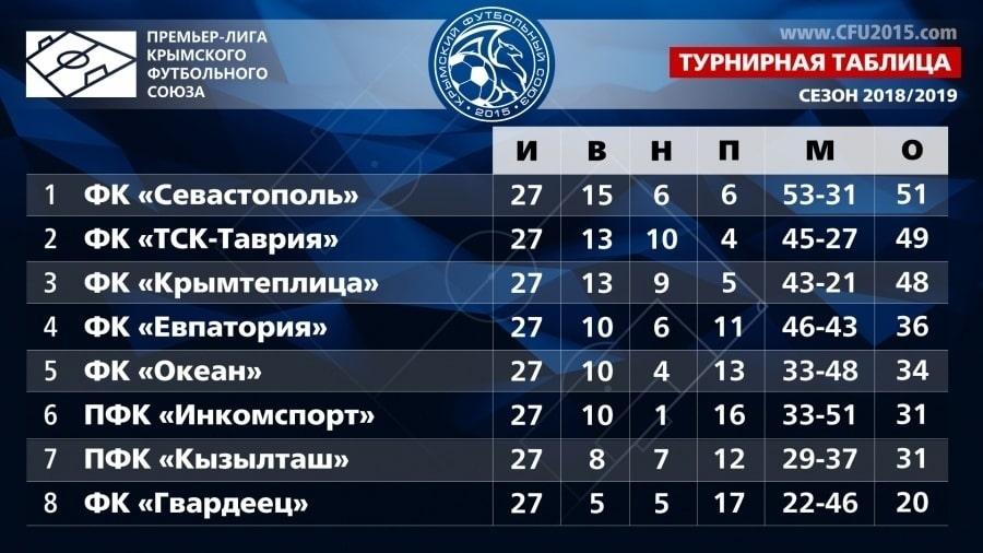 Турнирная таблица 27 тур Премьер-лиги КФС 2019