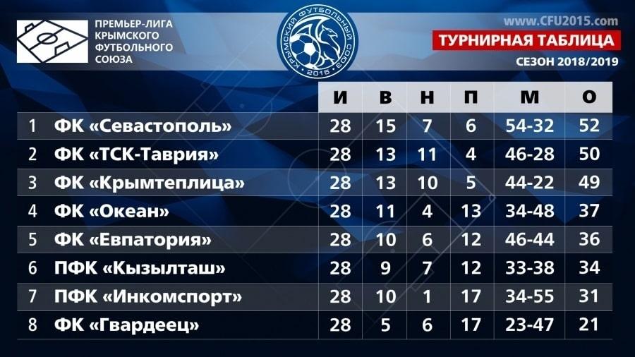 Турнирная таблица Премьер-лиги Крымского футбольного союза на 1 июня 2019