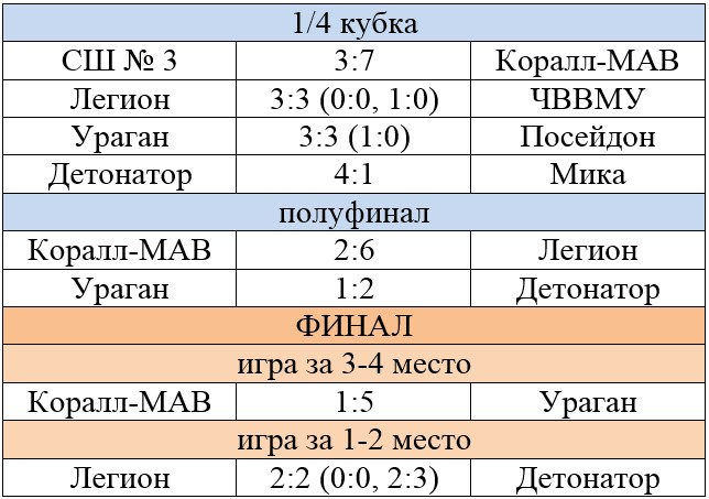 Финальная часть фестиваля по пляжному футболу в Севастополе 2020 года среди мужчин