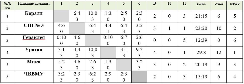 Таблица группы А