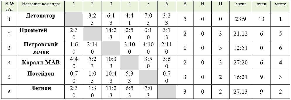 Таблица группы Б